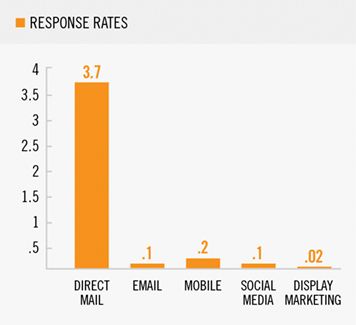 Direct Marketing Response Rate